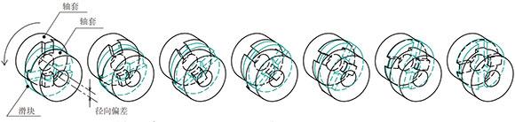 滑块联轴器工作原理示意
