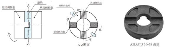 十字滑块联轴器滑块示意