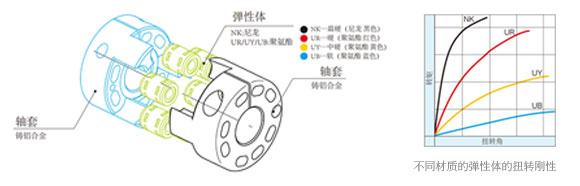 梅花弹性联轴器不同弹性体扭转刚性