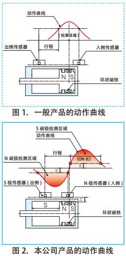气缸传感器