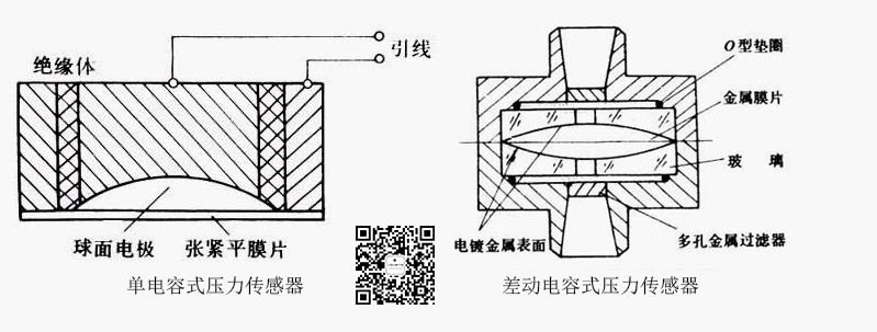 陶瓷压电式压力传感器示意图