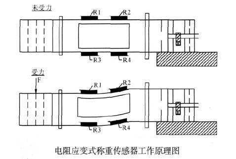 电阻应变式称重传感器原理图