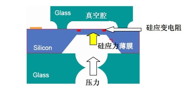 MEMS压力传感器结构原理图