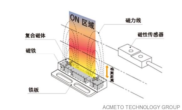 磁性传感器与复合磁铁的组合
