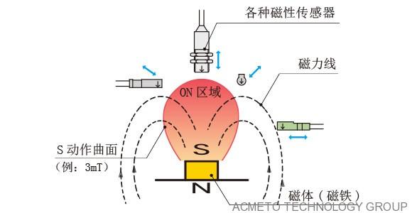 ASA磁性传感器工作原理与特性