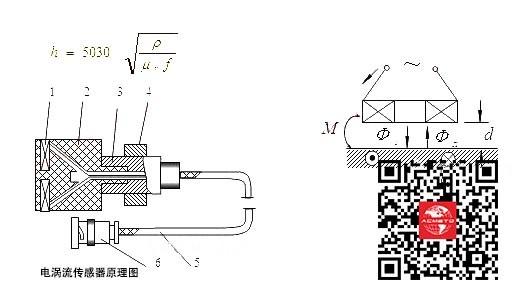 电涡流传感器工作原理与结构