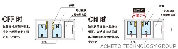 展誉推出只感应铁的接近开关传感器
