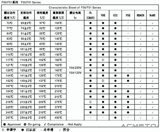 热熔断器参数规格