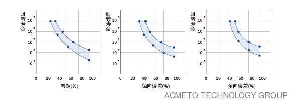 树脂联轴器耐久性实验曲线图
